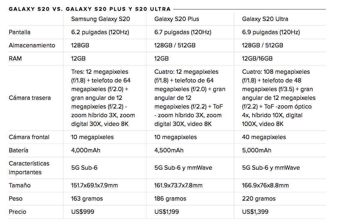 Especificaciones del Samsung Galaxy S20