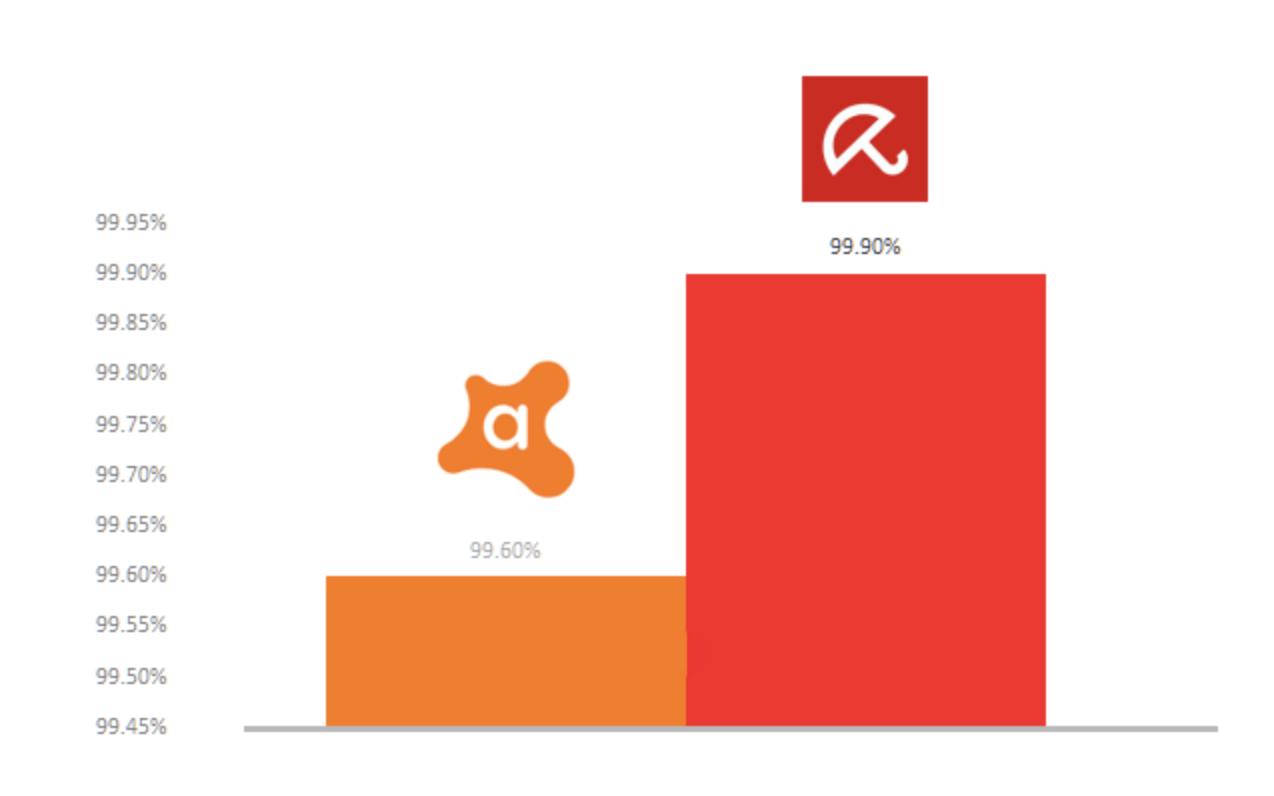 Comparación de las tasas de detección de Avast y Avira